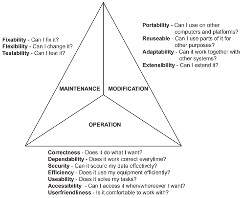 Software Quality Triangle